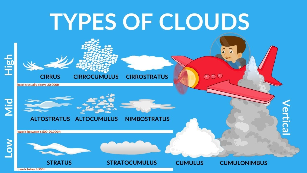 Why clouds are usually white? | Types of Cloud | Special Clouds | Clouds Video for kids