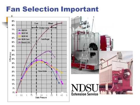 Energy Efficient Grain Drying