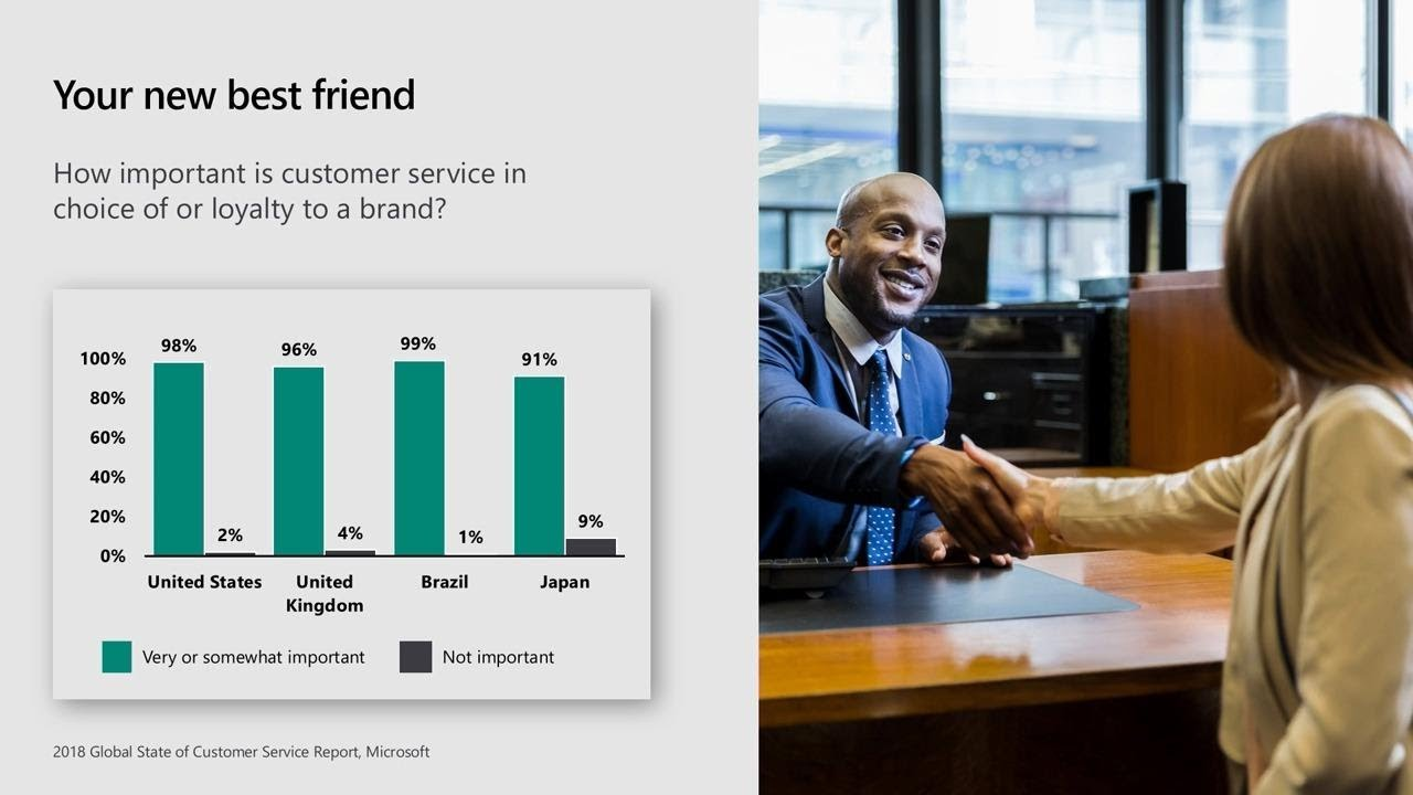 Microsoft Dynamics 365 Customer Service Insights: Actionable insights to  improve - THR3011
