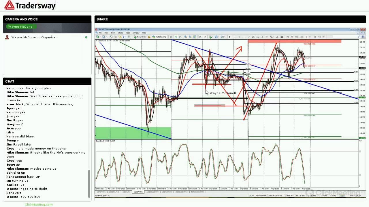 Kiat Menyusun Strategi Trading Forex Long Term - Broker Forex Terbaik