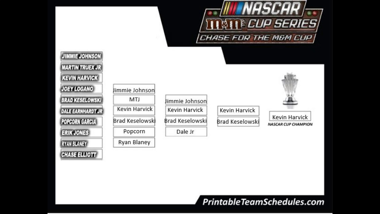 photograph regarding Nascar Chase Grid Printable identified as My Chase Grid For MM Cup Sequence Playoffs