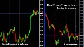Why You Should Backtest Forex Trading Strategies
