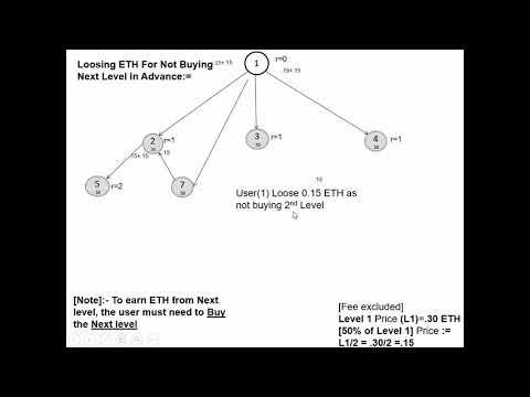 Risk-free Multi Level Marketing on Ethereum Blockchain  Part 1