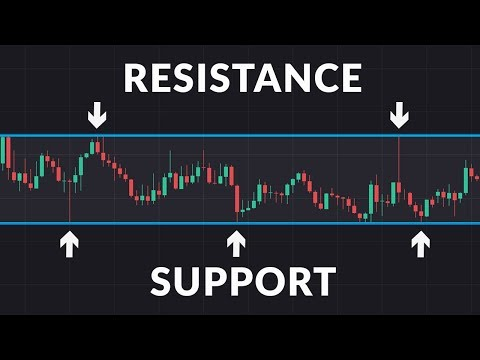 What Are Support And Resistance?