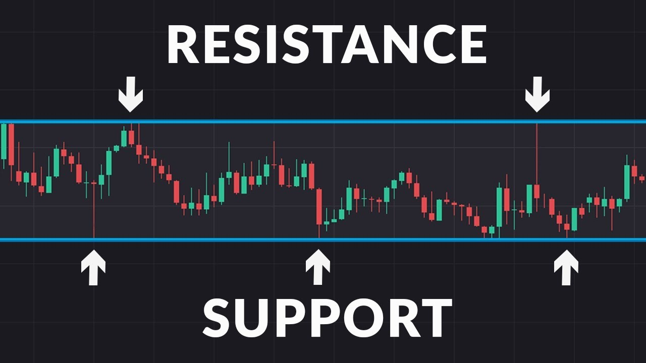 What are Support and Resistance? - YouTube