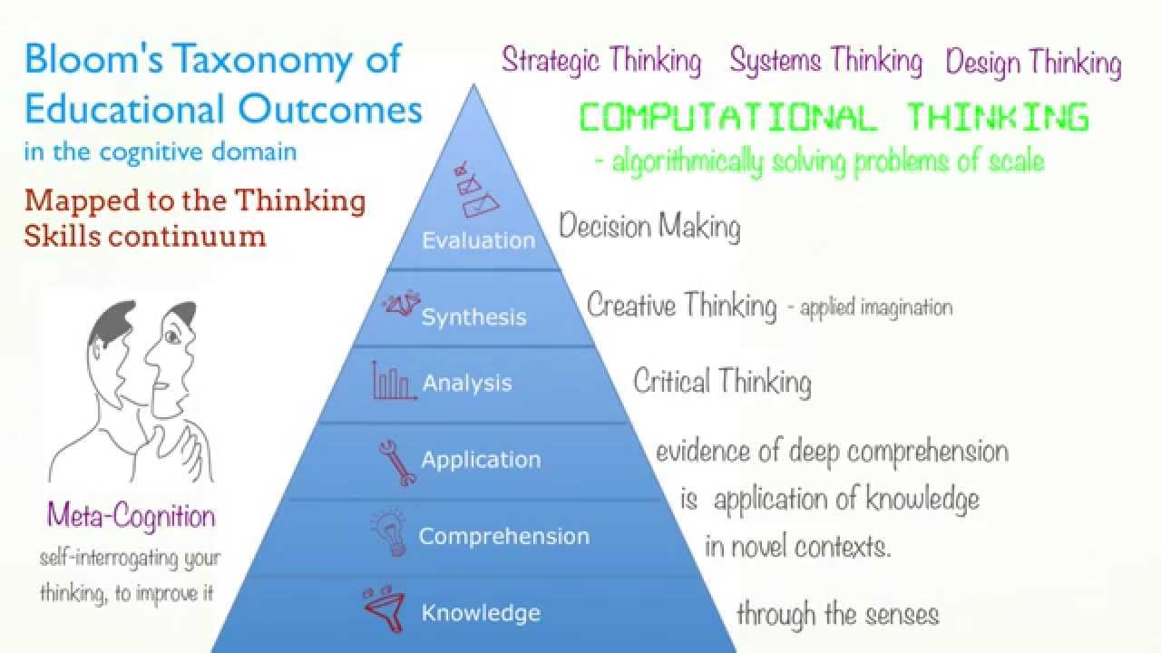 levels of critical thinking-blooms taxonomy Critical thinking: blooms taxonomy different level names tho thinking strategies critical thinking skills teaching strategies teaching resources instructional strategies instructional design creative thinking skills teaching ideas critical thinking activities critical thinking knowledge management thoughts social skills graphic organizers.