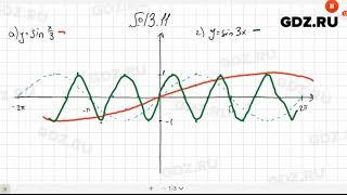 № 13.11- Алгебра 10-11 класс Мордкович