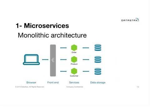 Webinar: Microservices with Node.js and Cassandra