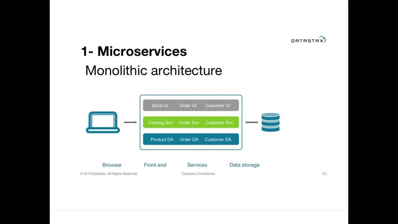 Webinar: Microservices with Node js and Cassandra