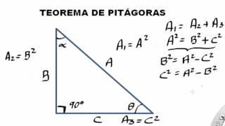 EXPLICACIÓN DEL TEOREMA DE PITÁGORAS  PARA CATETOS