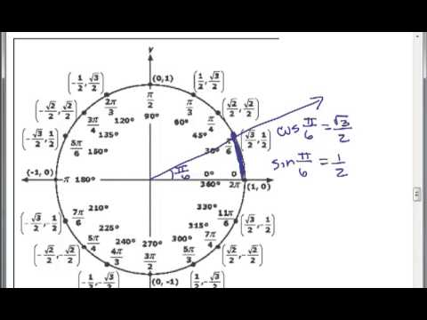 circular functions This document outlines the development of trigonometry as a system of circular  functions the unit circle in the cartesian coordinate system, where each point.