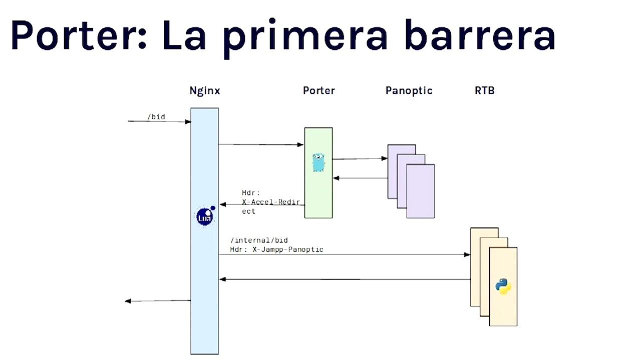 Image from RTB en Jampp: Arquitectura, optimizaciones y otras yerbas, por Luciano Lo Giudice