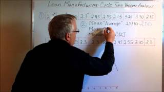 Lean Manufacturing: Cycle Time Analysis, Variance Tracking & Eliminating Work Stoppages