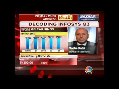 Preference For India Reduces Due To Disappointment In Earnings Growth: Wedbush Securities