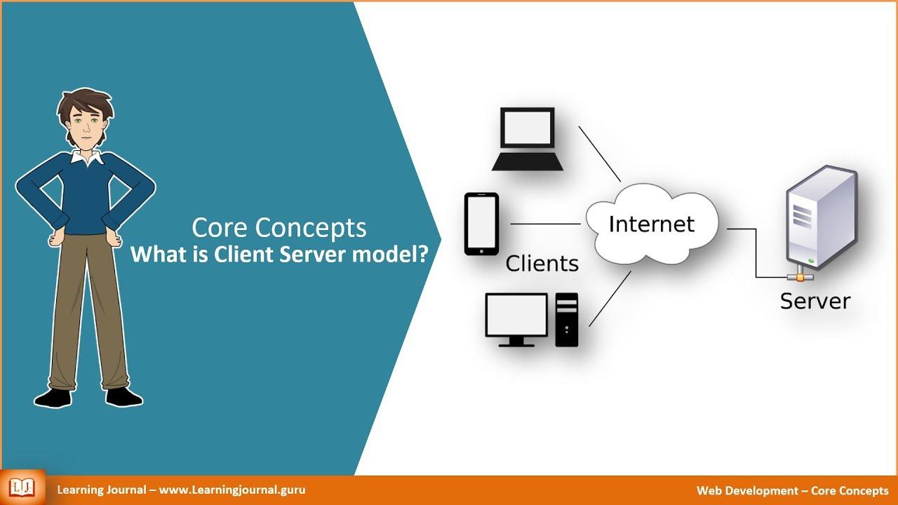 Web Development - What is Client Server Model