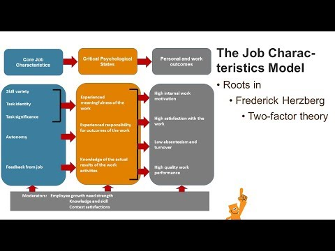 Hackman and Oldham The Job Characteristics Model