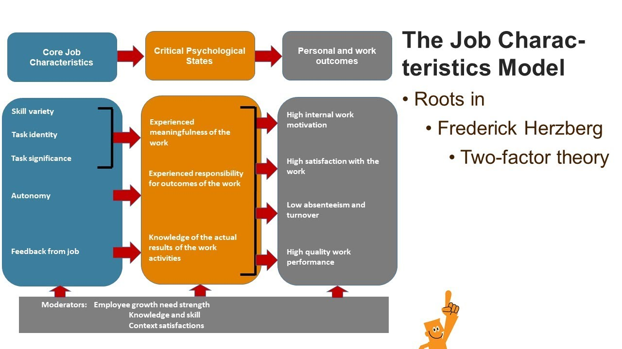 hackman and oldham the job characteristics model hackman and oldham the job characteristics model