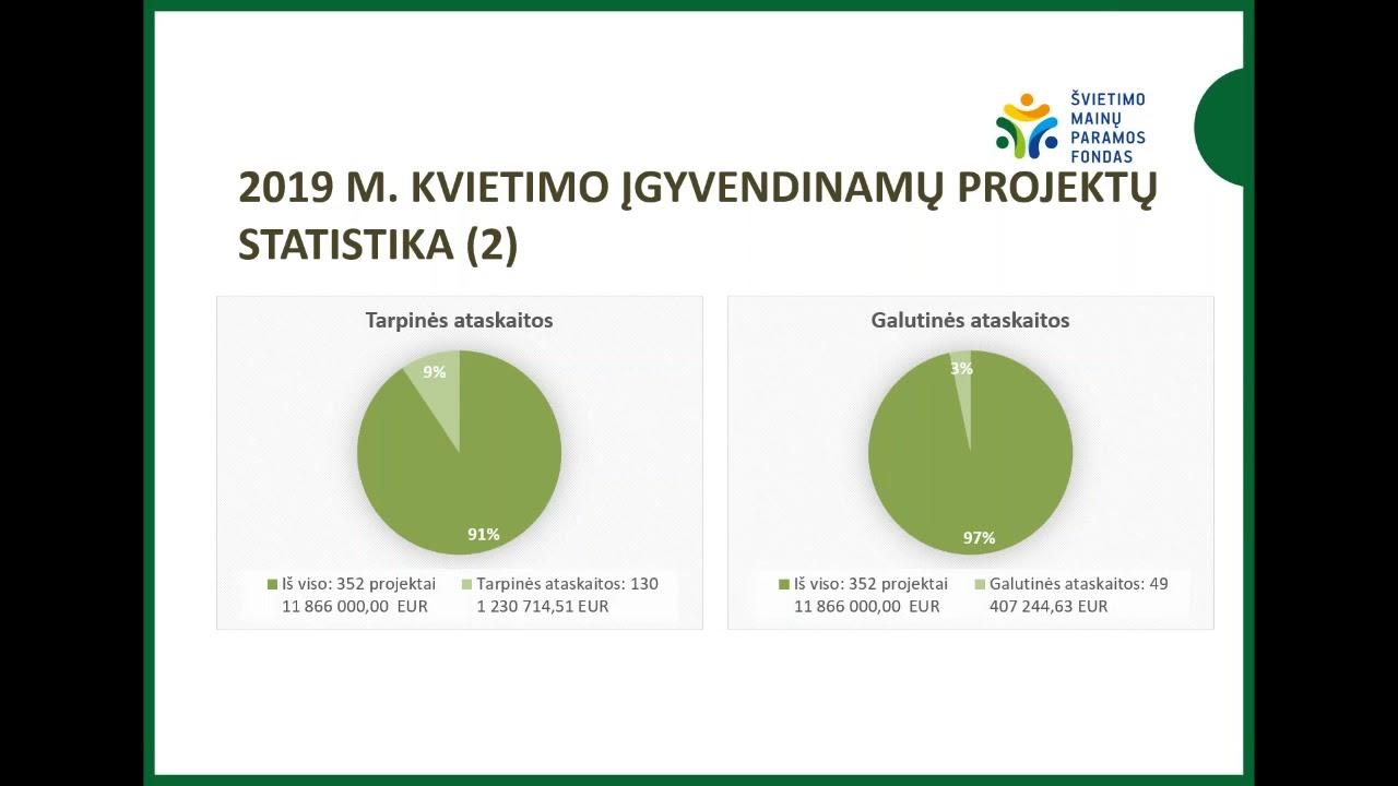 Investicinių projektų įvertinimas internete 2020 m