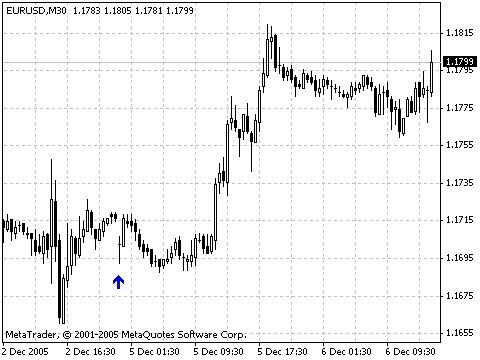 Gap Indicator Forex Mt4 Indicator Youtube