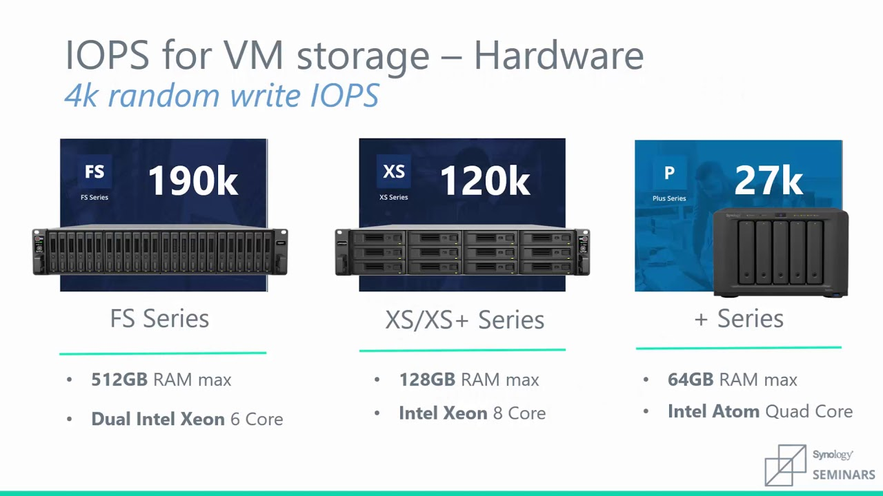 Synology | Storage for Virtualization Best Practices