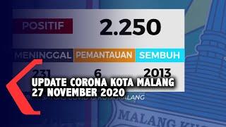 Data Covid-19 Kota Malang 27 November 2020