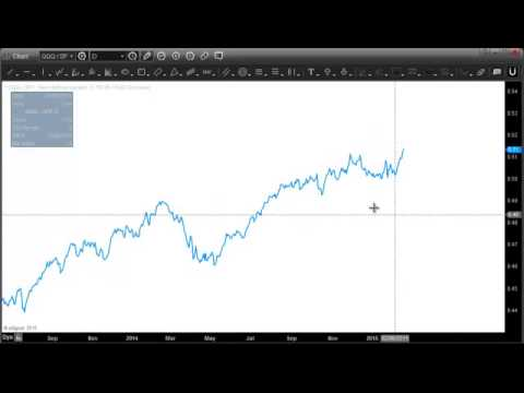 Russell 2000 relative strength vs. S&P 500