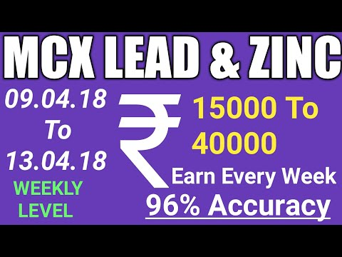 MCX BASE METAL TRADING STRATEGY || Zinc Trading || How To Make Profit In Base Metal ||