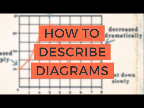 How to Describe Diagrams - A Closer Look at Graphs and Charts