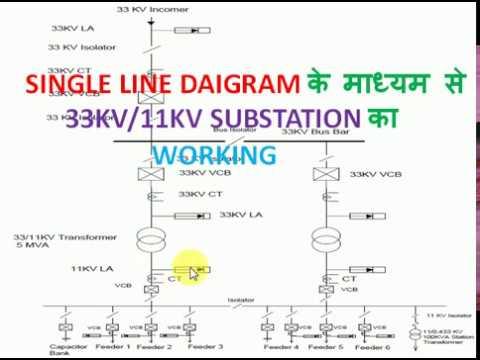 single line diagram 33kv/11kv substation in hindi