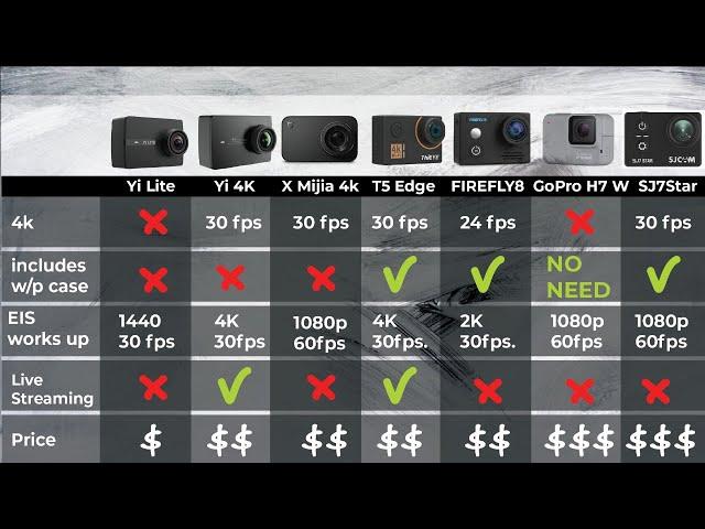 best cheap 4k action camera