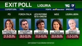 Exit Poll elezioni regionali 2015
