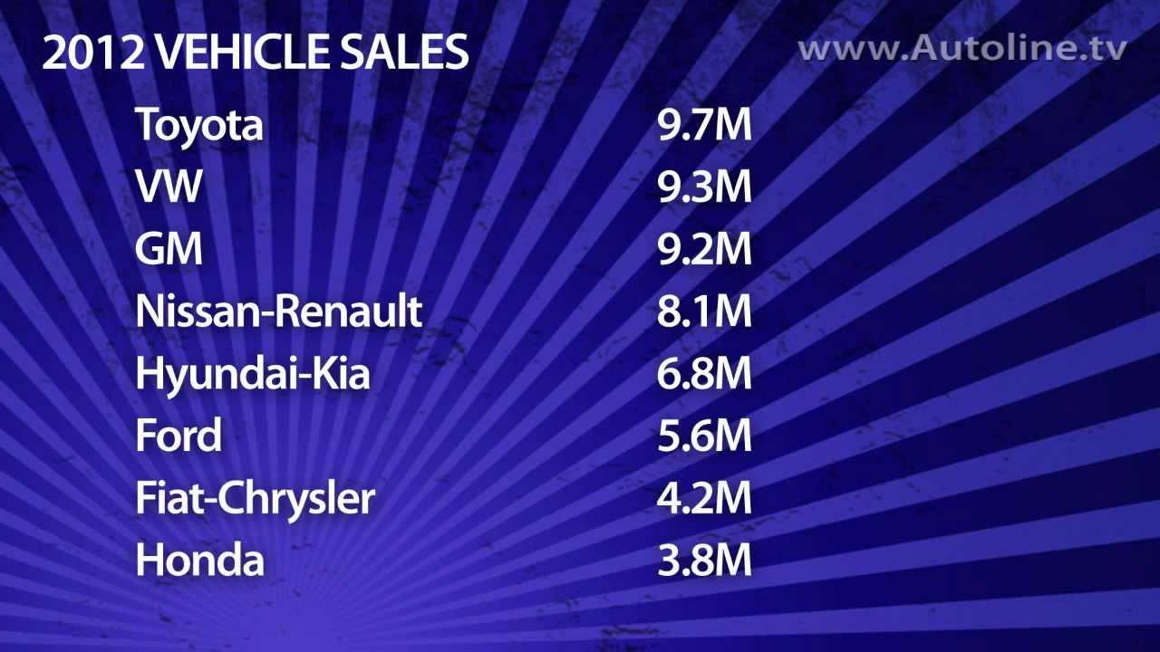 Ranking The Top Car Companies