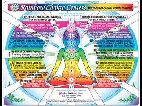 """Download"" CHAKRA Centers Chart Rainbow: Body-Mind-Spirit ..."