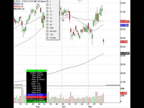 Cisco Systems Stock Drops After Earnings, Watch This Trade Level