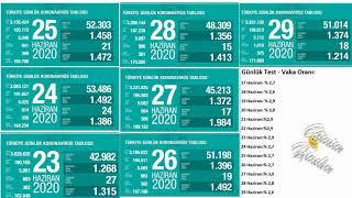 23-29 HAZİRAN | Korona virüs vaka sayıları tablosu | Bugünkü vaka sayısı