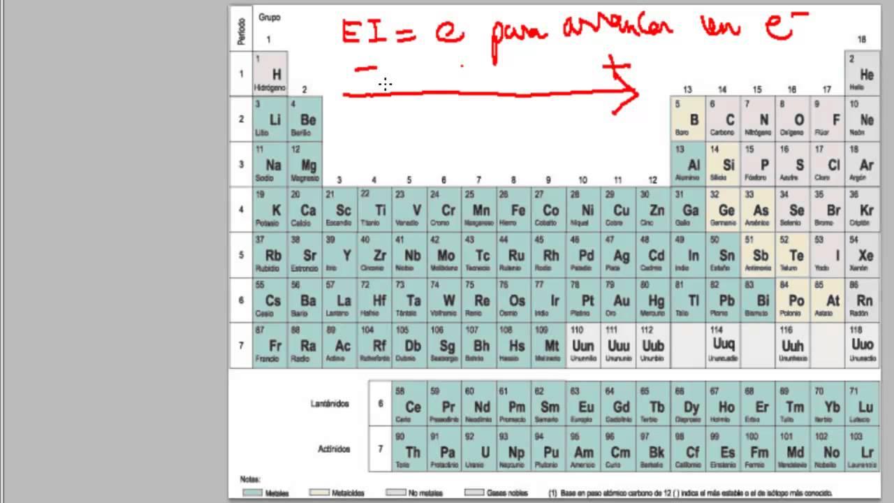 Academia estepona usero propiedades peridicas energa de academia estepona usero propiedades peridicas energa de ionizacin ud04 qumica 1 bach urtaz Image collections