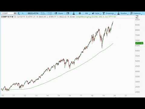 Stock market crash imminent