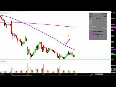 ACB - ACB Stock Chart Technical Analysis for 10-25-18