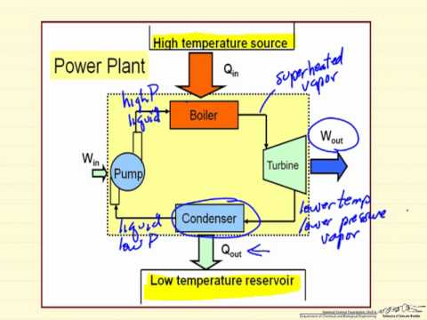 Power Cycle Introduction