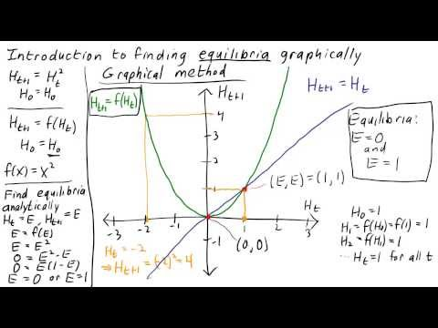 Introduction to finding equilibria of discrete dynamical systems graphically