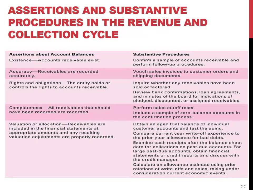 Assertions Amp Substantive Procedures In The Revenue