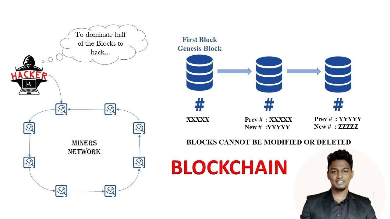 WHAT IS BLOCKCHAIN?(TAMIL)