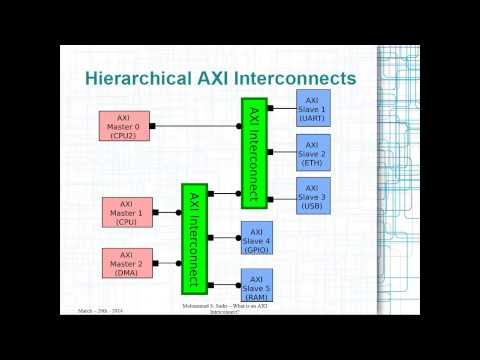 ZYNQ Training - session 02 - What is an AXI Interconnect?