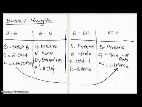 EASY WAYS TO REMEMBER MENINGITIS