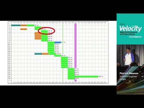 Velocity 2013 NYC: Tracking Performance - Part 1