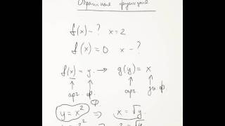 Что такое обратная функция