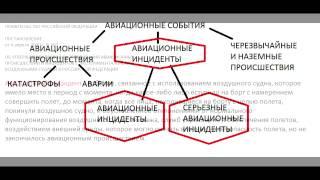 Экипаж Диспетчер   Классификация авиационных событий