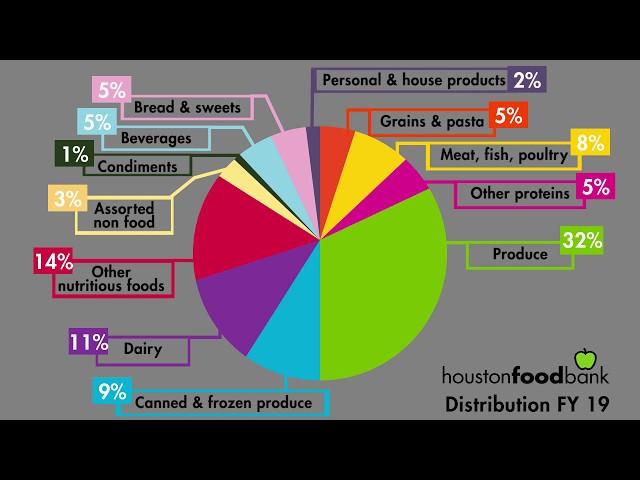 Houston Food Bank Distribution FY 19