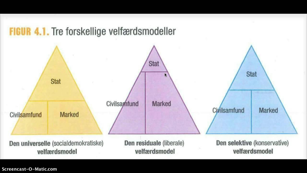 De tre velfærdsmodeller