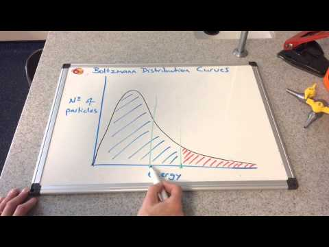 Rates of Reaction -  Boltzmann Distribution Curves